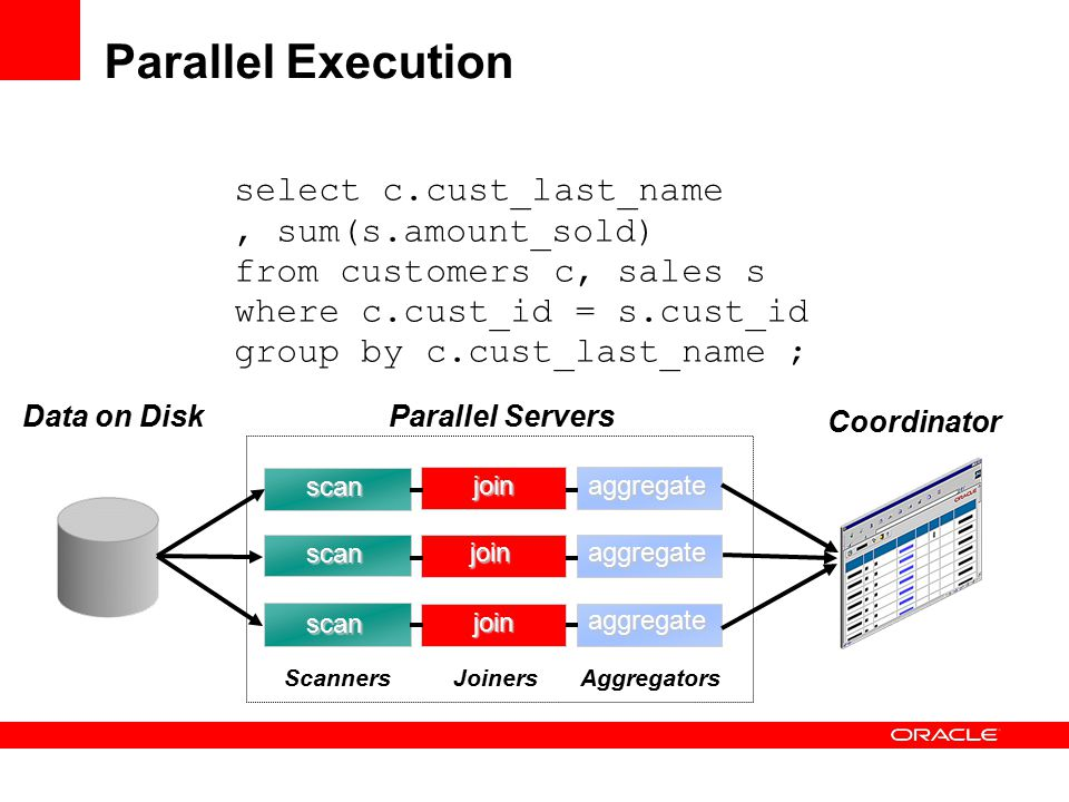 Parallel Execution select c.cust_last_name, sum(s.amount_sold) from customers c, sales s where c.cust_id = s.cust_id group by c.cust_last_name ; Data on DiskParallel Servers scan scan scan aggregate Scanners Coordinator join join join aggregate aggregate JoinersAggregators