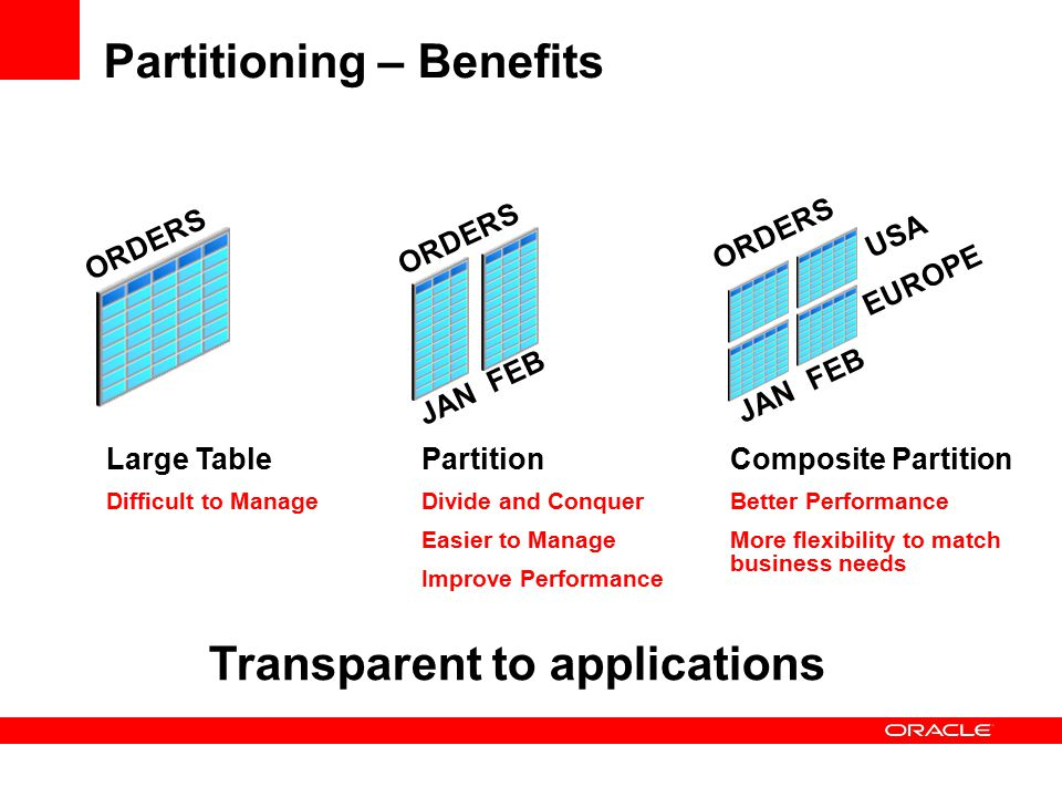 Partitioning – Benefits Large Table Difficult to Manage Partition Divide and Conquer Easier to Manage Improve Performance Composite Partition Better Performance More flexibility to match business needs JAN FEB JAN FEB USA EUROPE ORDERS Transparent to applications
