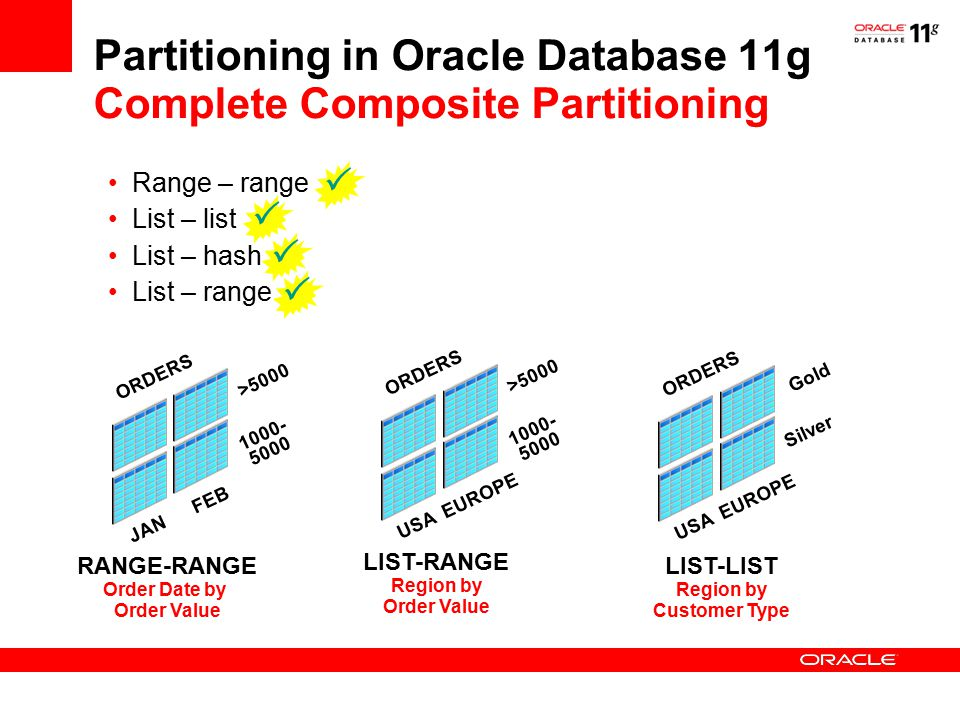 Partitioning in Oracle Database 11g Complete Composite Partitioning Range – range List – list List – hash List – range JAN FEB >5000 1000- 5000 ORDERS RANGE-RANGE Order Date by Order Value USA EUROPE >5000 1000- 5000 ORDERS LIST-RANGE Region by Order Value USA EUROPE Gold Silver ORDERS LIST-LIST Region by Customer Type    