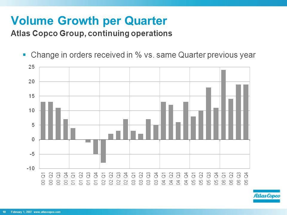 February 1, Volume Growth per Quarter  Change in orders received in % vs.