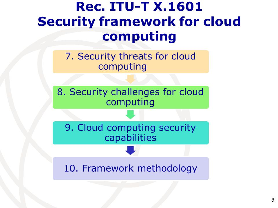 7.Security threats for cloud computing 8. Security challenges for cloud computing 9.