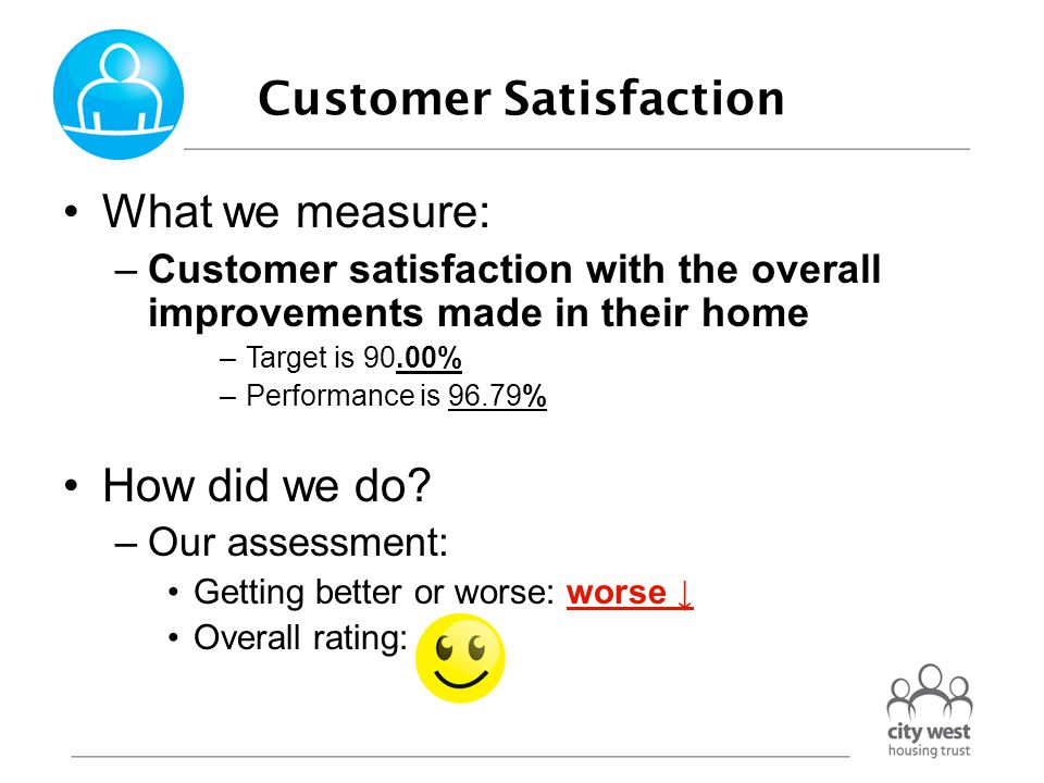 Customer Satisfaction What we measure: –Customer satisfaction with the overall improvements made in their home –Target is 90.00% –Performance is 96.79