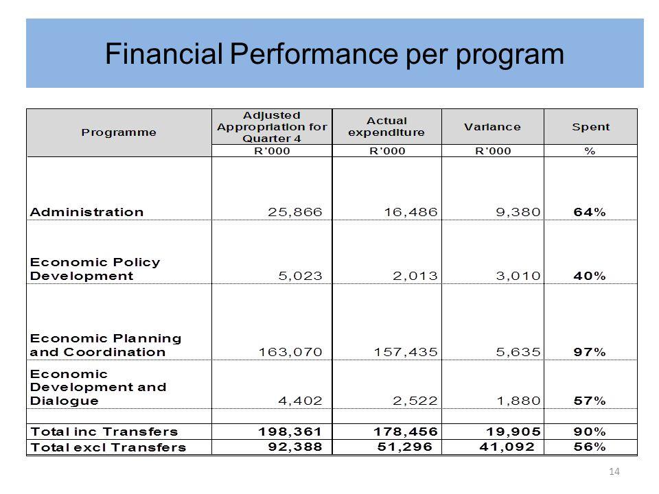 Financial Performance per programme 14 Financial Performance per program