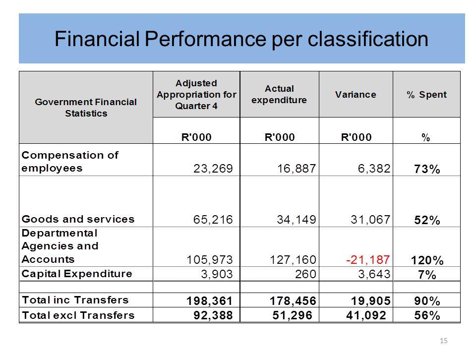 Financial Performance per classification 15