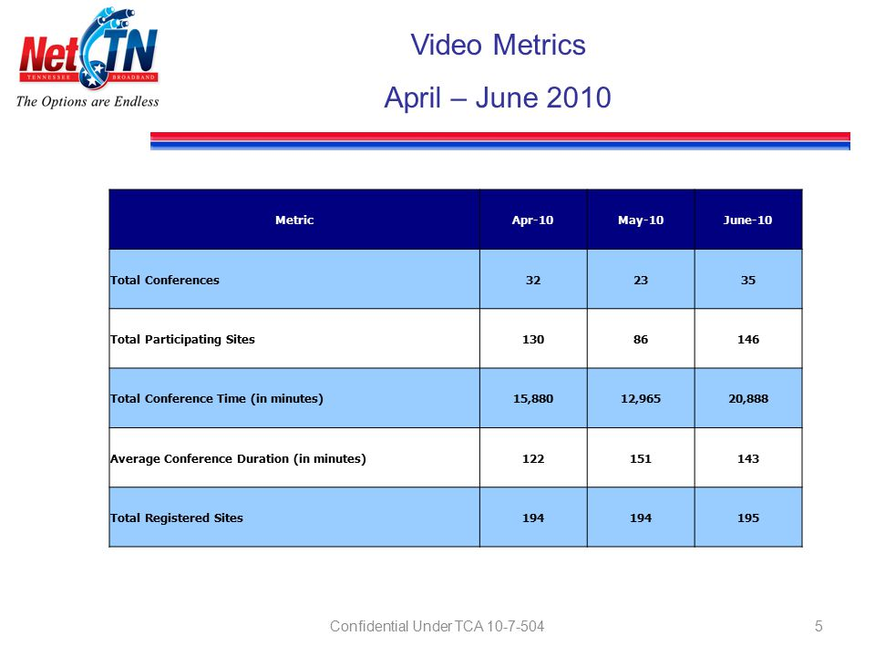 Confidential Under TCA 10-7-5045 Video Metrics April – June 2010 MetricApr-10May-10June-10 Total Conferences322335 Total Participating Sites13086146 Total Conference Time (in minutes)15,88012,96520,888 Average Conference Duration (in minutes)122151143 Total Registered Sites194 195