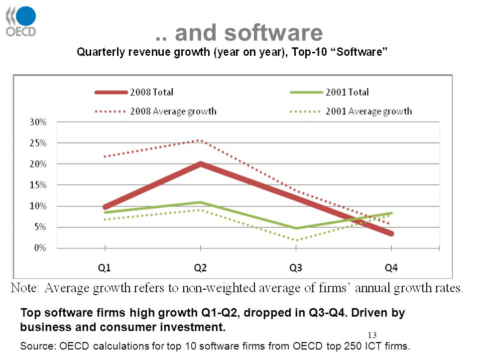 .. and software 13 Top software firms high growth Q1-Q2, dropped in Q3-Q4. Driven by business and consumer investment. Source: OECD calculations for t