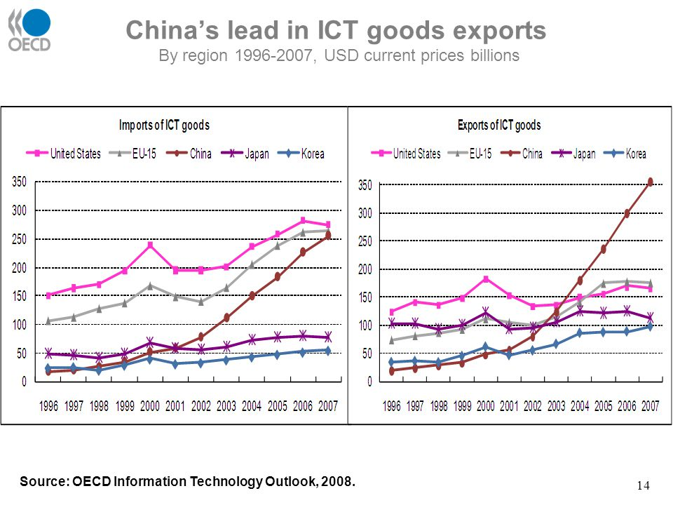 China's lead in ICT goods exports By region 1996-2007, USD current prices billions Source: OECD Information Technology Outlook, 2008. 14
