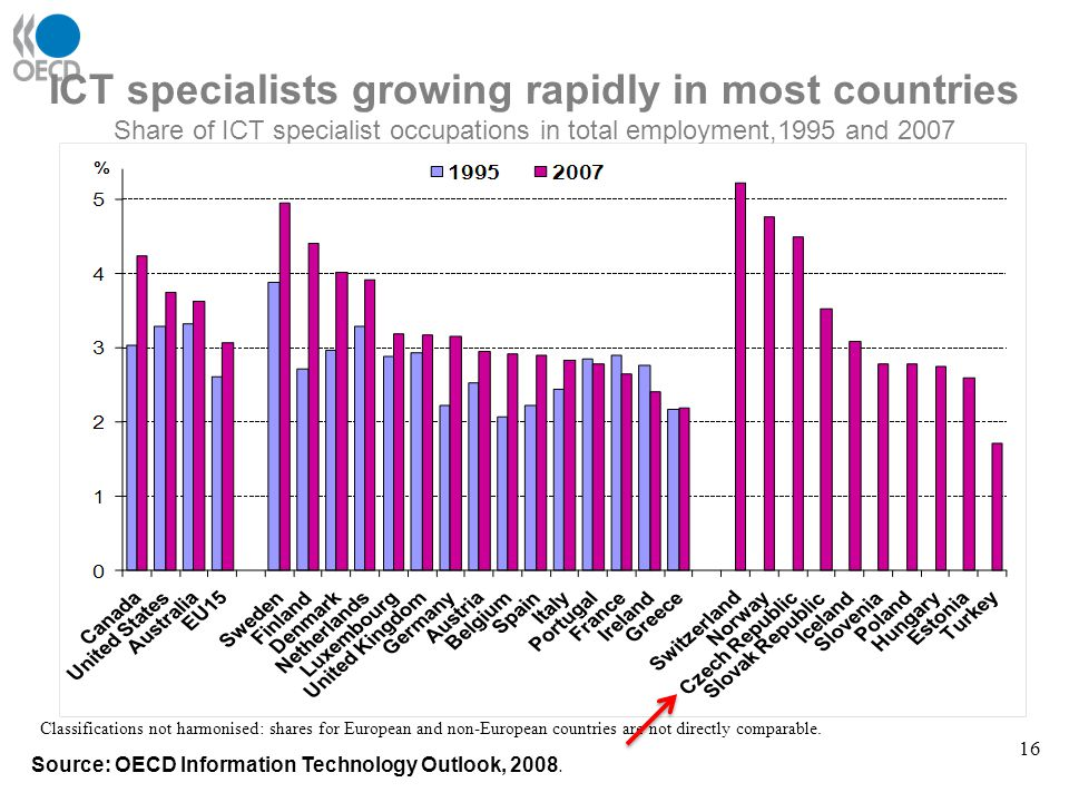 ICT specialists growing rapidly in most countries Share of ICT specialist occupations in total employment,1995 and 2007 Source: OECD Information Techn