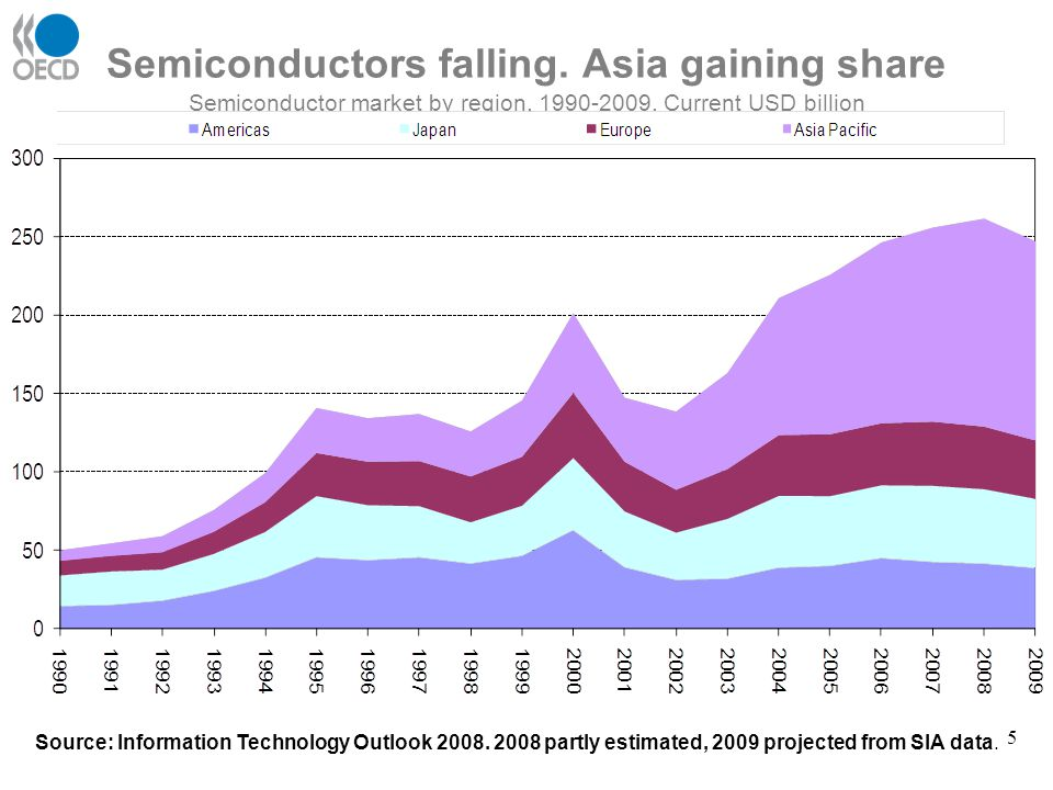Semiconductors falling. Asia gaining share Semiconductor market by region, 1990-2009. Current USD billion USD billions, current prices Source: Informa