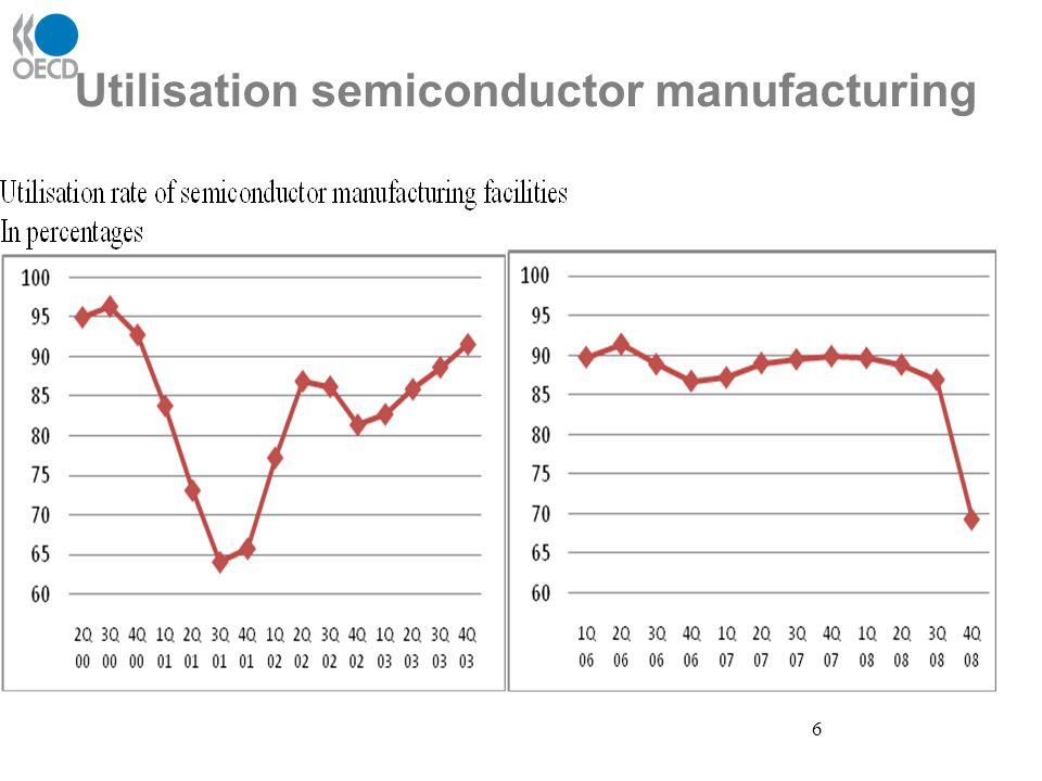 6 Utilisation semiconductor manufacturing