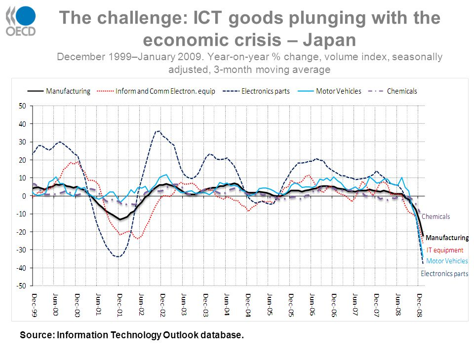 … but ICT services holding up - Japan Year-on-year % change, production indices, seasonally adjusted, 3-month moving average Source: Information Technology Outlook database.