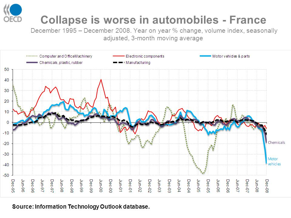 Collapse is worse in automobiles - France December 1995 – December 2008. Year on year % change, volume index, seasonally adjusted, 3-month moving aver