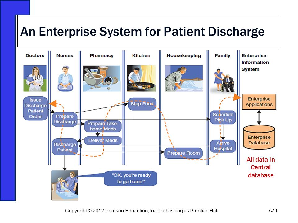 An Enterprise System for Patient Discharge Copyright © 2012 Pearson Education, Inc. Publishing as Prentice Hall7-11 All data in Central database
