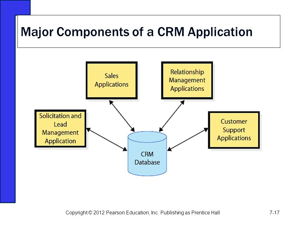 Major Components of a CRM Application Copyright © 2012 Pearson Education, Inc. Publishing as Prentice Hall7-17