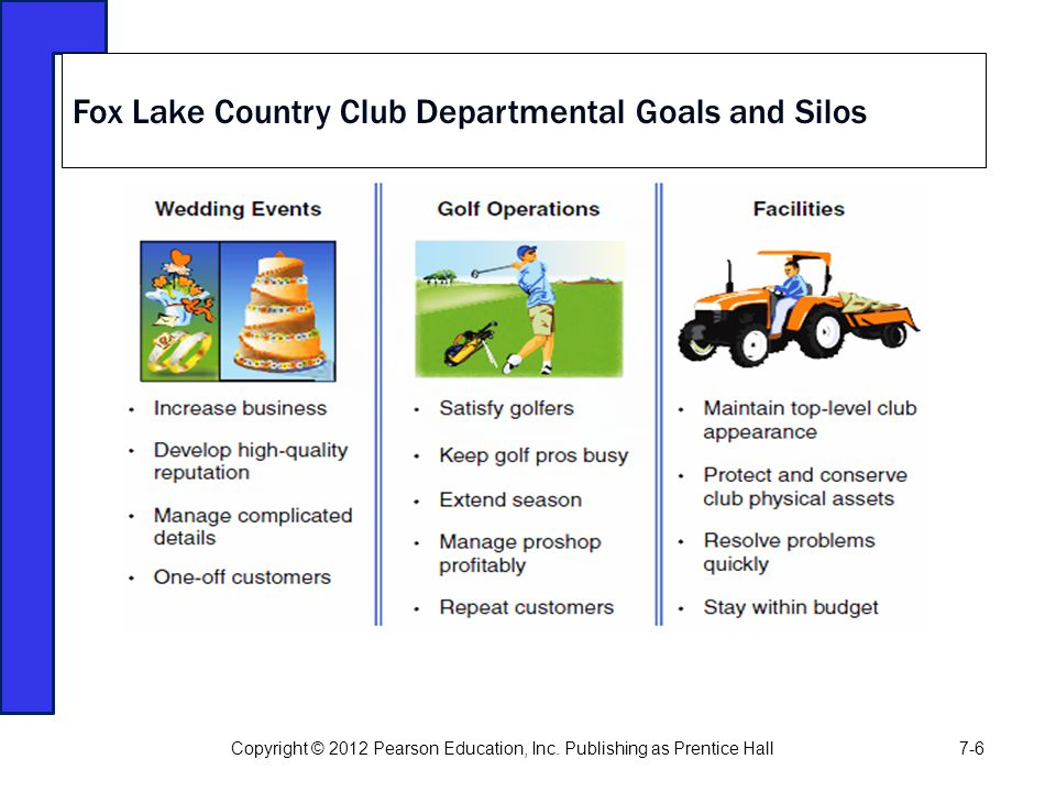 Fox Lake Country Club Departmental Goals and Silos Copyright © 2012 Pearson Education, Inc. Publishing as Prentice Hall7-6