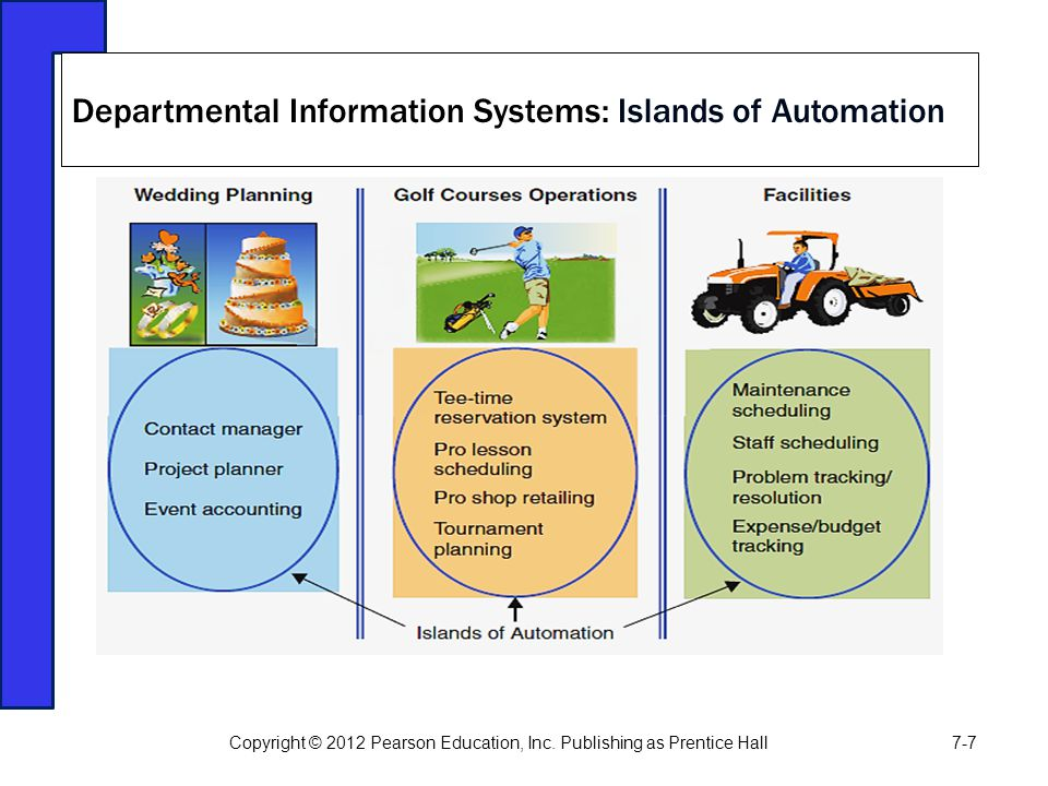 Departmental Information Systems: Islands of Automation Copyright © 2012 Pearson Education, Inc. Publishing as Prentice Hall7-7