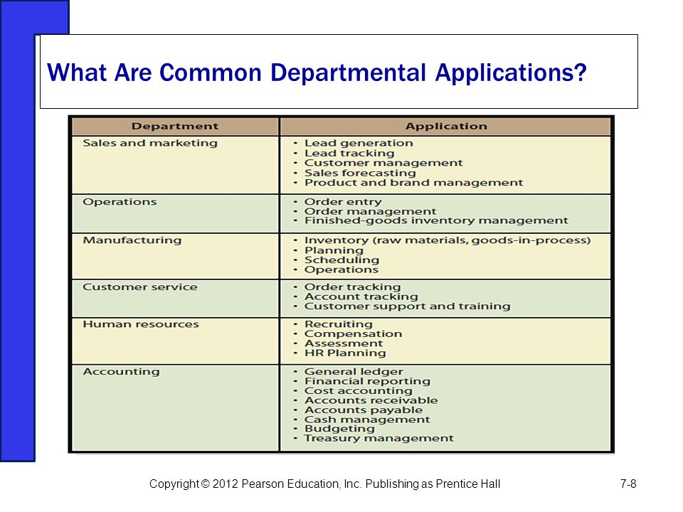 What Are Common Departmental Applications? Copyright © 2012 Pearson Education, Inc. Publishing as Prentice Hall7-8