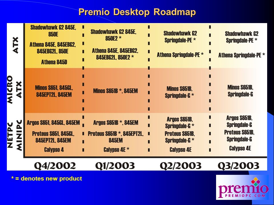 Premio Desktop Roadmap * = denotes new product