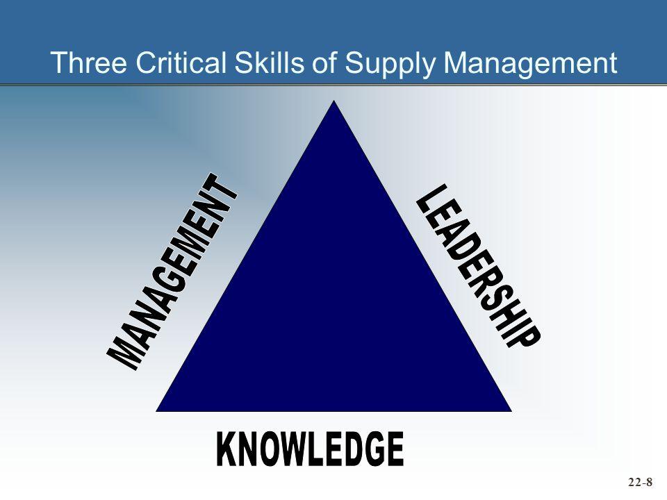 Three Critical Skills of Supply Management 22-8