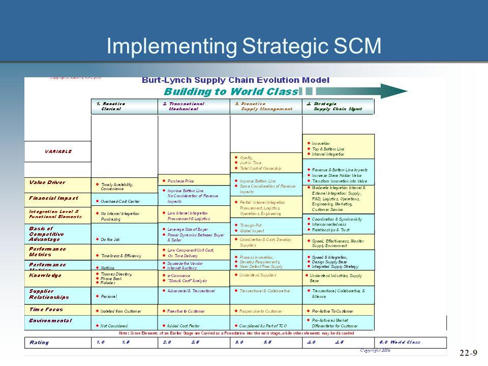 Implementing Strategic SCM 22-9