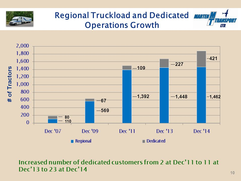 Regional Truckload and Dedicated Operations Growth # of Tractors Increased number of dedicated customers from 2 at Dec'11 to 11 at Dec'13 to 23 at Dec'14 110 80 569 67 1,392 109 227 1,448 1,462 421 10