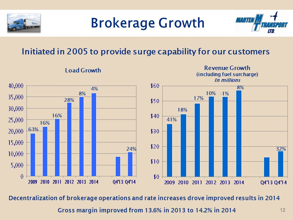 Brokerage Growth Load Growth 41% 63% Revenue Growth (including fuel surcharge) In millions 16% 18% 16% 17% Initiated in 2005 to provide surge capability for our customers 28% 10% 8%-1% Gross margin improved from 13.6% in 2013 to 14.2% in 2014 24%32% Decentralization of brokerage operations and rate increases drove improved results in 2014 4% 8% 12