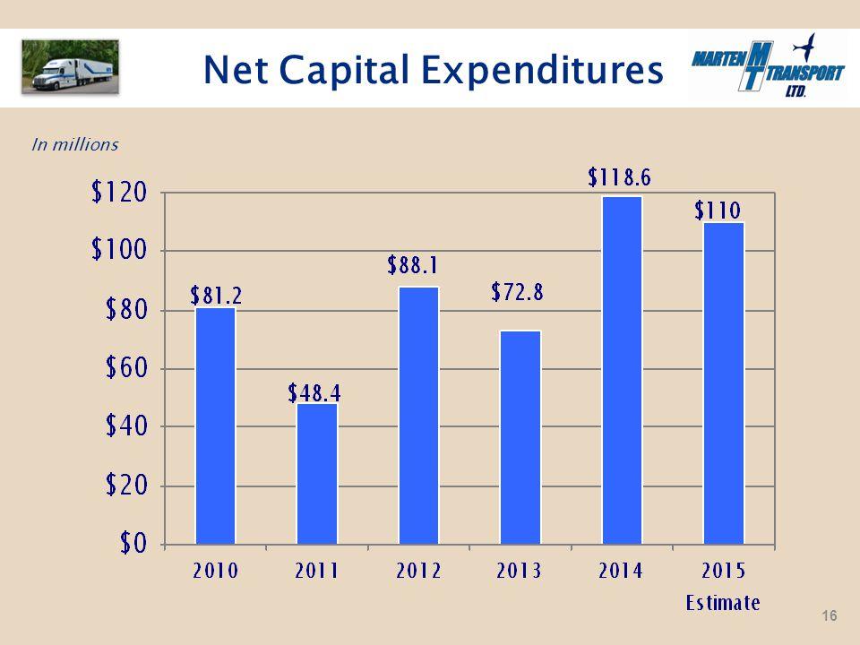 In millions Net Capital Expenditures 16