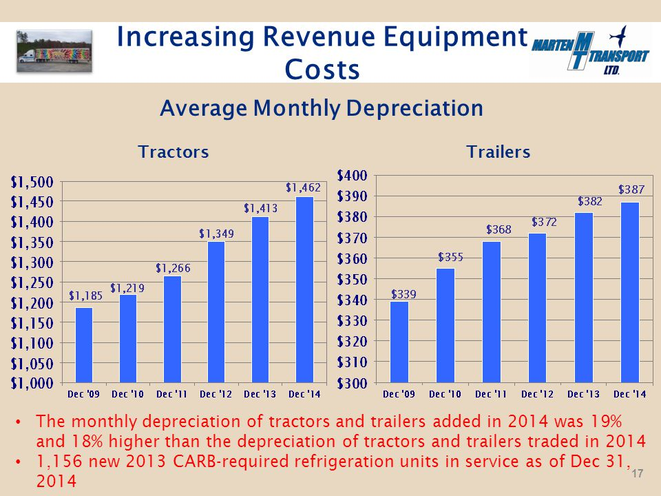 Average Monthly Depreciation Increasing Revenue Equipment Costs Tractors The monthly depreciation of tractors and trailers added in 2014 was 19% and 18% higher than the depreciation of tractors and trailers traded in 2014 1,156 new 2013 CARB-required refrigeration units in service as of Dec 31, 2014 Trailers 17