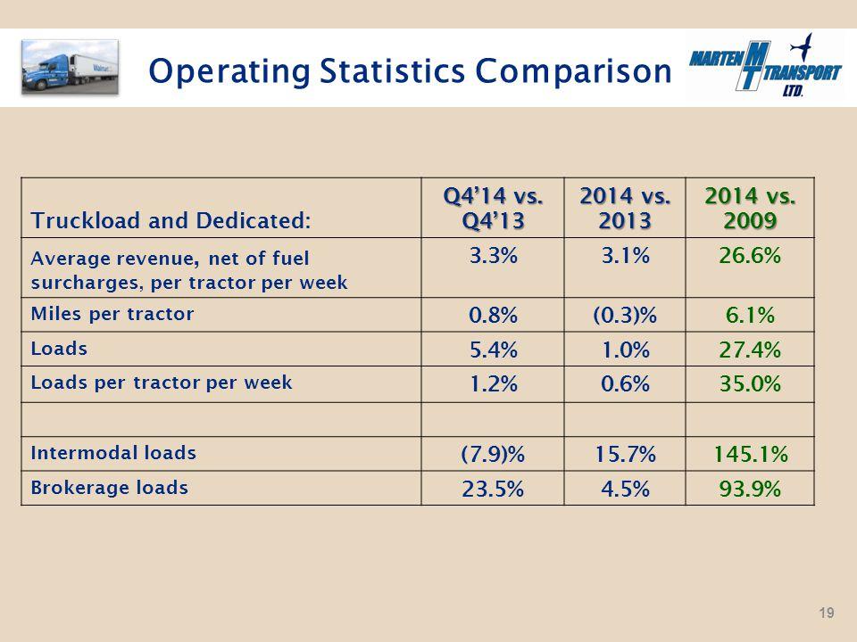 Operating Statistics Comparison Truckload and Dedicated: Q4'14 vs.