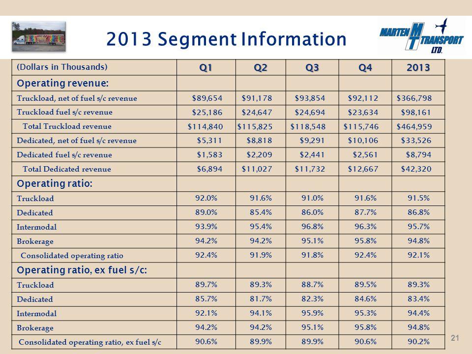 2013 Segment Information (Dollars in Thousands)Q1Q2Q3Q42013 Operating revenue: Truckload, net of fuel s/c revenue $89,654$91,178$93,854$92,112$366,798 Truckload fuel s/c revenue $25,186$24,647$24,694$23,634$98,161 Total Truckload revenue $114,840$115,825$118,548$115,746$464,959 Dedicated, net of fuel s/c revenue $5,311$8,818$9,291$10,106$33,526 Dedicated fuel s/c revenue $1,583$2,209$2,441$2,561$8,794 Total Dedicated revenue $6,894$11,027$11,732$12,667$42,320 Operating ratio: Truckload 92.0%91.6%91.0%91.6%91.5% Dedicated 89.0%85.4%86.0%87.7%86.8% Intermodal 93.9%95.4%96.8%96.3%95.7% Brokerage 94.2% 95.1%95.8%94.8% Consolidated operating ratio 92.4%91.9%91.8%92.4%92.1% Operating ratio, ex fuel s/c: Truckload 89.7%89.3%88.7%89.5%89.3% Dedicated 85.7%81.7%82.3%84.6%83.4% Intermodal 92.1%94.1%95.9%95.3%94.4% Brokerage 94.2% 95.1%95.8%94.8% Consolidated operating ratio, ex fuel s/c 90.6%89.9% 90.6%90.2% 21