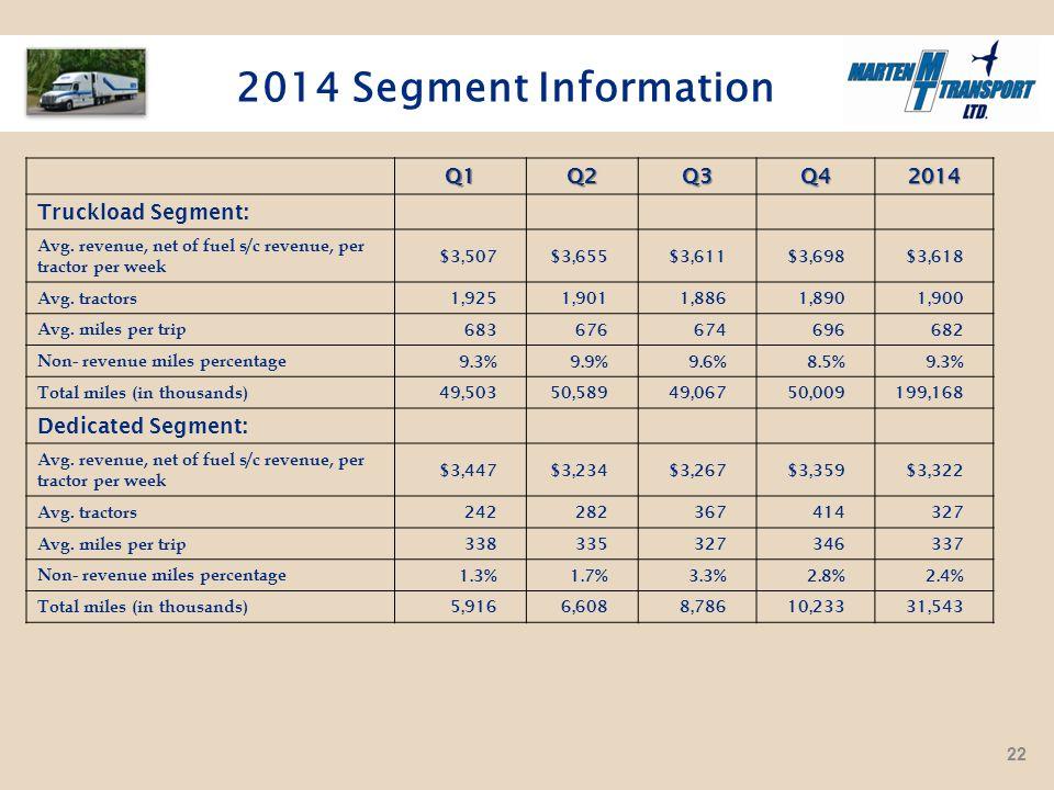 2014 Segment InformationQ1Q2Q3Q42014 Truckload Segment: Avg.