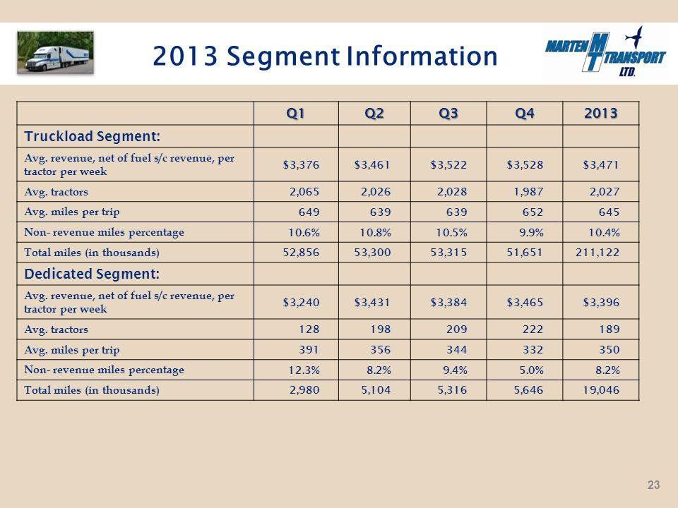 2013 Segment InformationQ1Q2Q3Q42013 Truckload Segment: Avg.