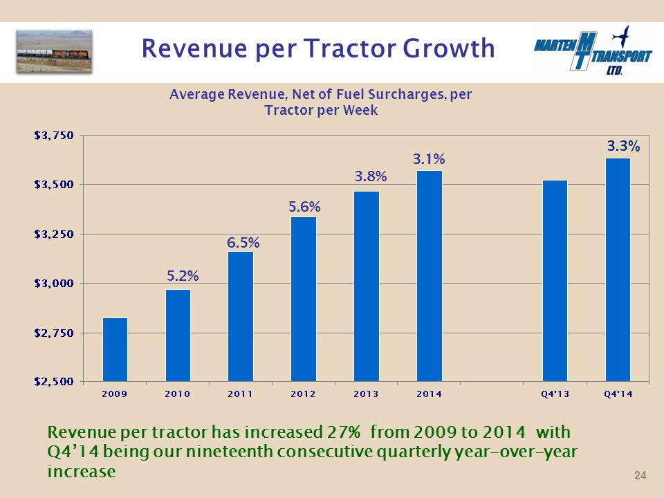 Revenue per Tractor Growth Average Revenue, Net of Fuel Surcharges, per Tractor per Week 6.5% 5.6% 3.8% 3.1% 5.2% Revenue per tractor has increased 27% from 2009 to 2014 with Q4'14 being our nineteenth consecutive quarterly year-over-year increase 3.3 % 24