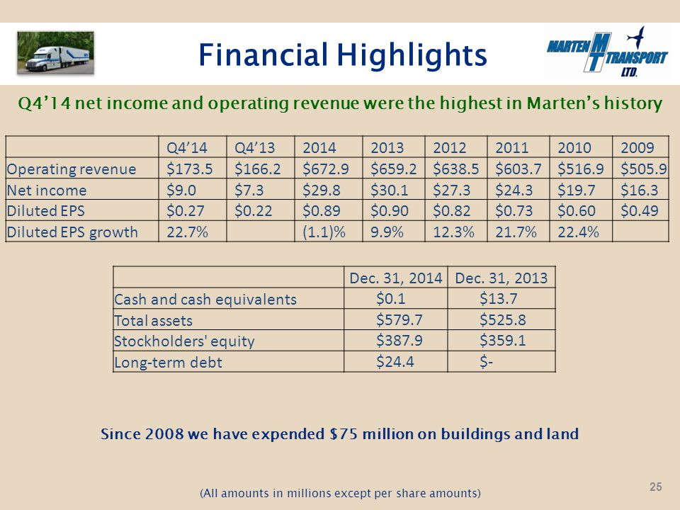 Financial Highlights Q4'14 net income and operating revenue were the highest in Marten's history (All amounts in millions except per share amounts) Since 2008 we have expended $75 million on buildings and land Q4'14Q4'13201420132012201120102009 Operating revenue$173.5$166.2$672.9$659.2$638.5$603.7$516.9$505.9 Net income$9.0$7.3$29.8$30.1$27.3$24.3$19.7$16.3 Diluted EPS$0.27$0.22$0.89$0.90$0.82$0.73$0.60$0.49 Diluted EPS growth22.7%(1.1)%9.9%12.3%21.7%22.4% Dec.