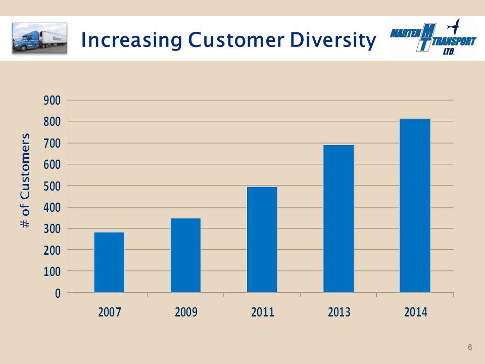 Increasing Customer Diversity # of Customers 6