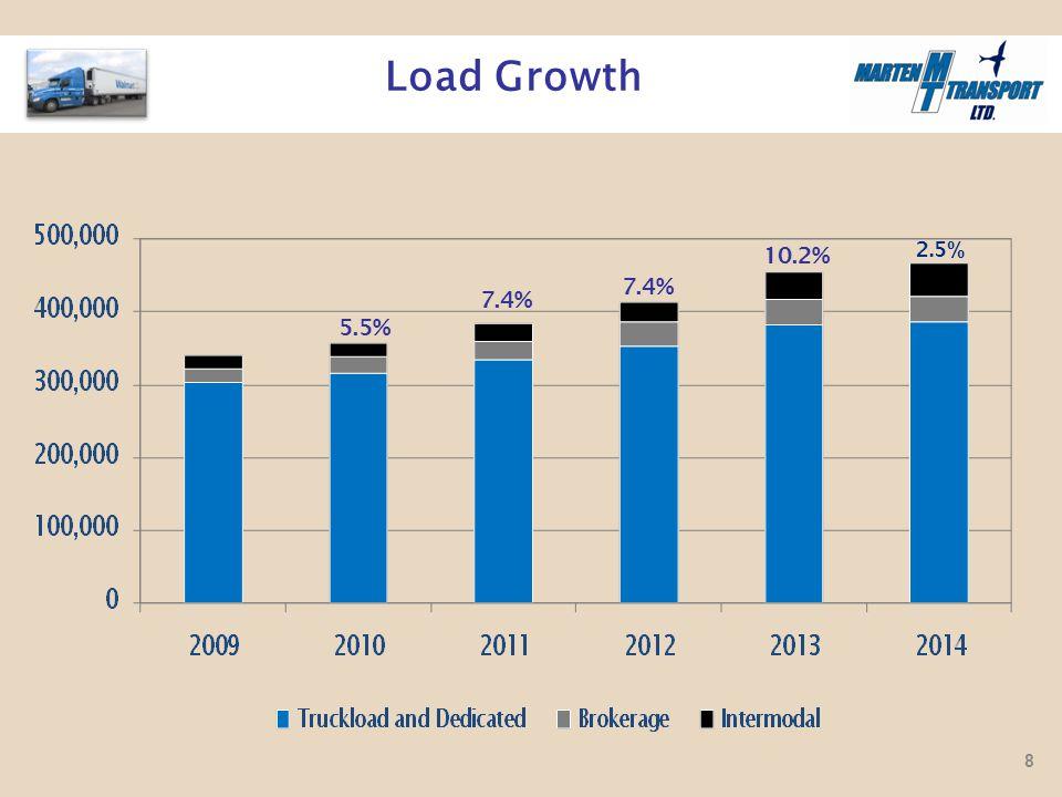Load Growth 7.4% 5.5% 2.5 % 7.4% 10.2% 8