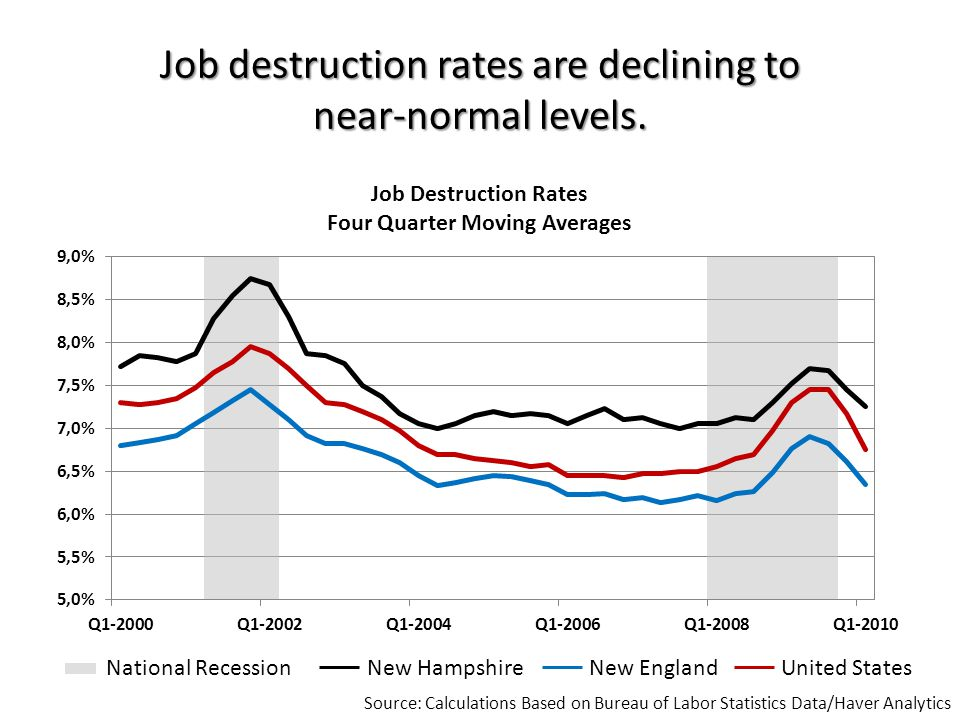 Job destruction rates are declining to near-normal levels.