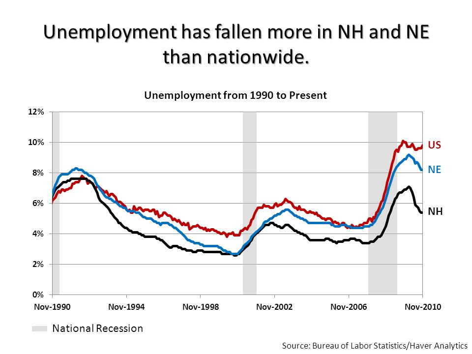 Unemployment has fallen more in NH and NE than nationwide.