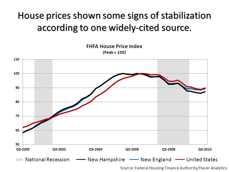House prices shown some signs of stabilization according to one widely-cited source.