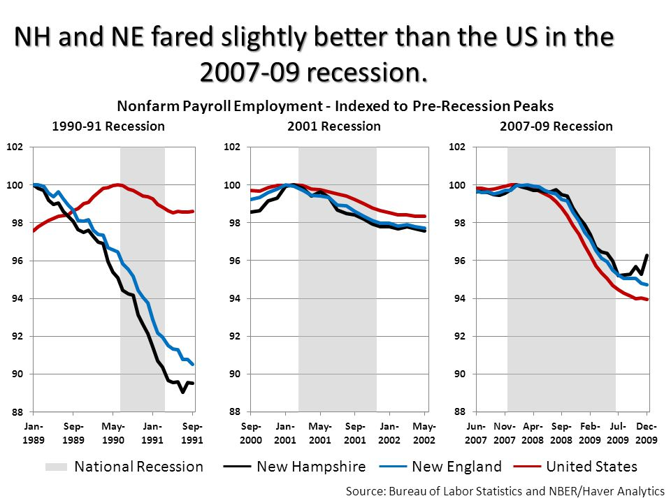 Among the New England states, NH had the smallest job losses in the 2007-09 recession … Source: Calculations Based on Bureau of Labor Statistics Data