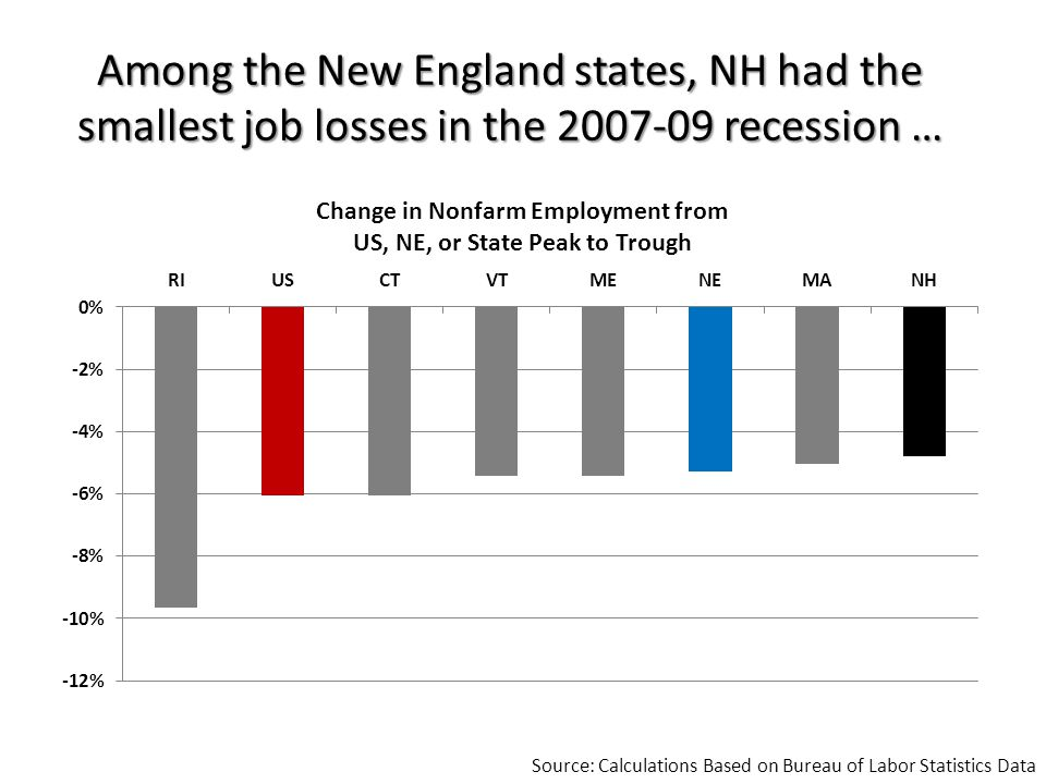 Foreclosures in NH and NE have remained below the national rate.