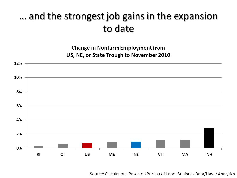 … and the strongest job gains in the expansion to date Source: Calculations Based on Bureau of Labor Statistics Data/Haver Analytics