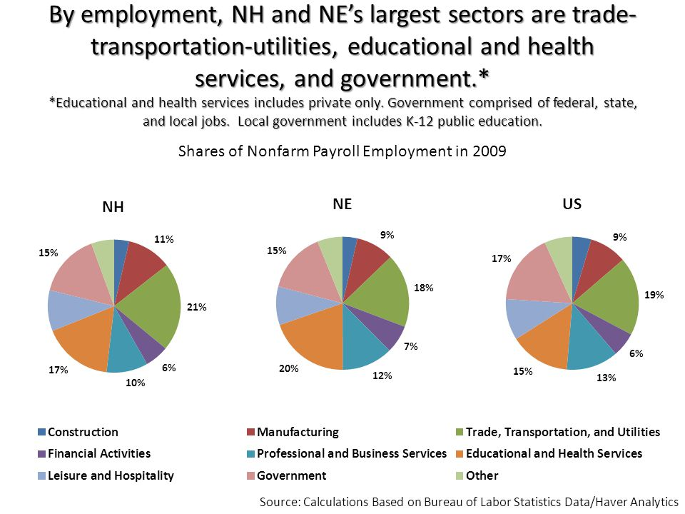 By employment, NH and NE's largest sectors are trade- transportation-utilities, educational and health services, and government.* *Educational and health services includes private only.