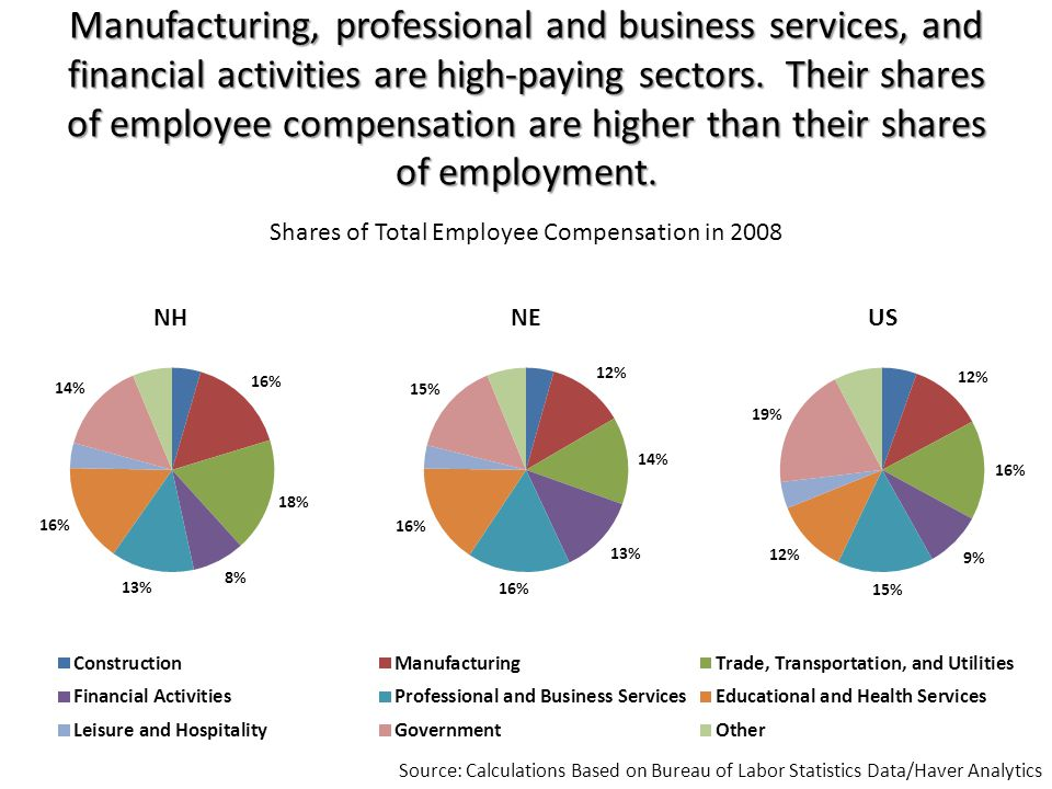 NH had smaller percentage job losses than NE and the US across almost all sectors during the recent recession.