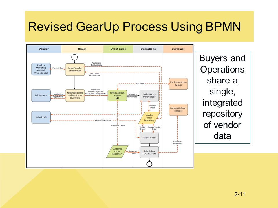 2-11 Revised GearUp Process Using BPMN Buyers and Operations share a single, integrated repository of vendor data
