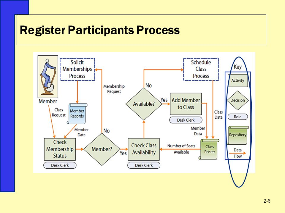 Register Participants Process 2-6