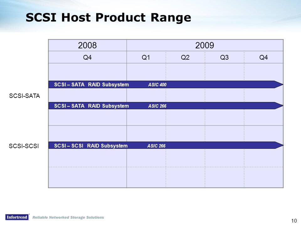 10 SCSI Host Product Range 20082009 Q4Q1Q2Q3Q4 SCSI – SATA RAID Subsystem ASIC 400 SCSI – SATA RAID Subsystem ASIC 266 SCSI-SATA SCSI – SCSI RAID Subsystem ASIC 266 SCSI-SCSI
