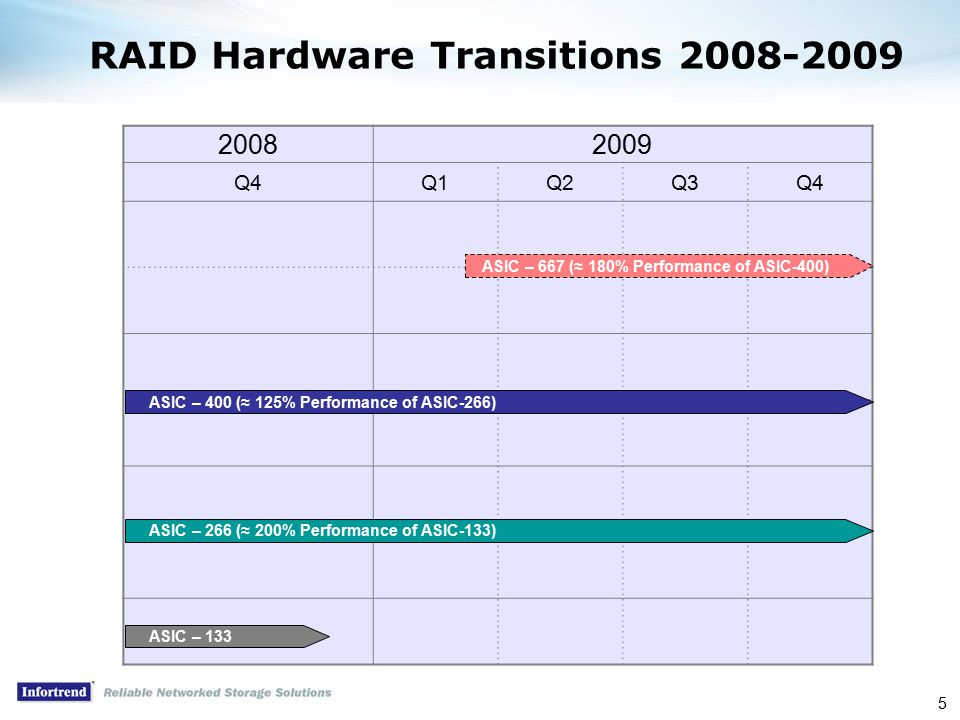 5 20082009 Q4Q1Q2Q3Q4 RAID Hardware Transitions 2008-2009 ASIC – 400 (≈ 125% Performance of ASIC-266) ASIC – 667 (≈ 180% Performance of ASIC-400) ASIC – 266 (≈ 200% Performance of ASIC-133) ASIC – 133
