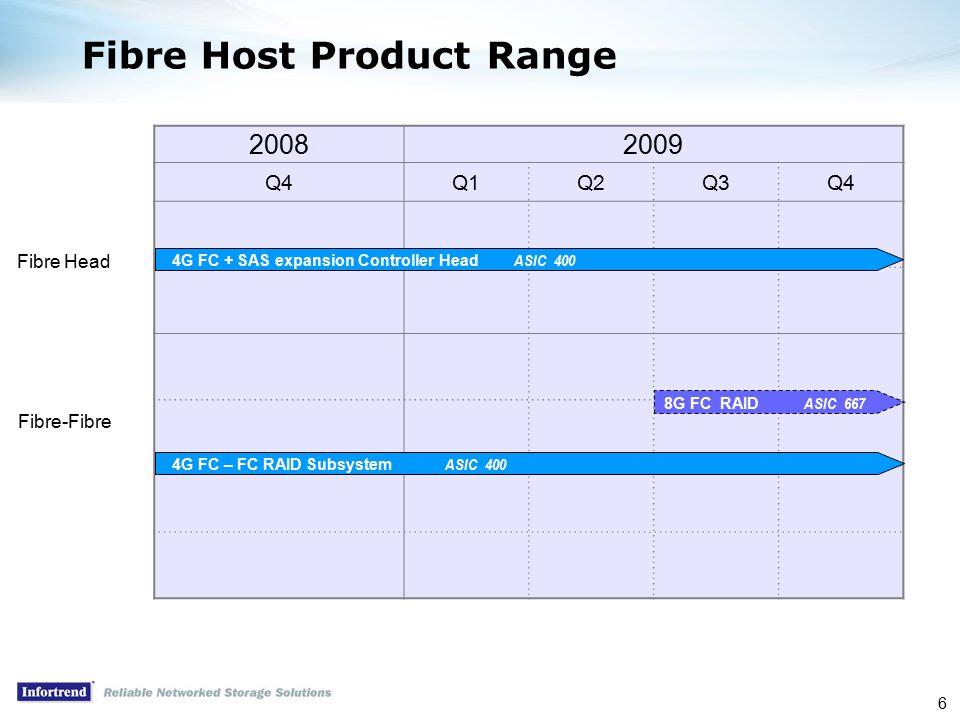 6 20082009 Q4Q1Q2Q3Q4 Fibre Host Product Range 4G FC + SAS expansion Controller Head ASIC 400 4G FC – FC RAID Subsystem ASIC 400 Fibre Head Fibre-Fibre 8G FC RAID ASIC 667