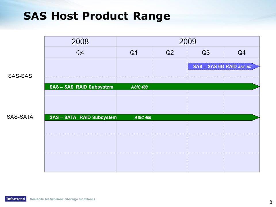 8 SAS Host Product Range 20082009 Q4Q1Q2Q3Q4 SAS – SAS RAID Subsystem ASIC 400 SAS – SAS 6G RAID ASIC 667 SAS-SAS SAS – SATA RAID Subsystem ASIC 400 SAS-SATA